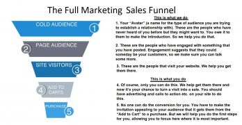 Image of Content Marketing sales funnel